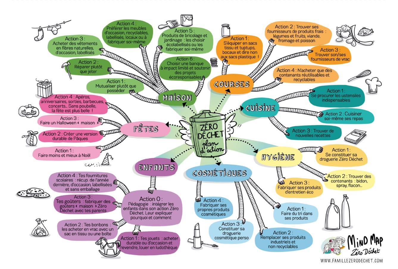 Mind Map de la Famille Zéro Déchet.